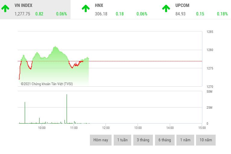 Giao dịch chứng khoán sáng 28/7: Dòng tiền dè dặt quay trở lại cổ phiếu ngân hàng