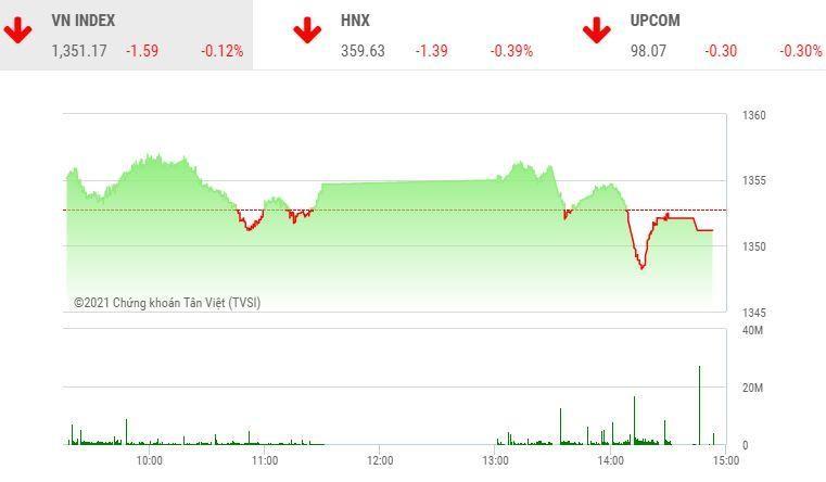Giao dịch chứng khoán chiều 24/9: Dòng bank không cứu vãn nổi thị trường
