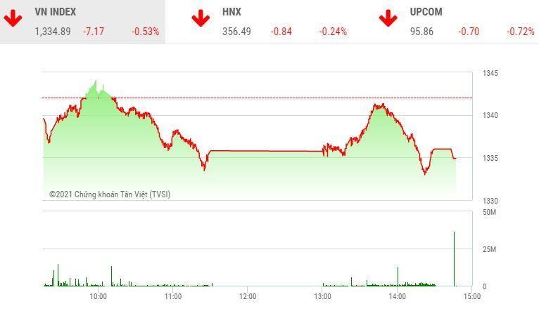 Giao dịch chứng khoán chiều 1/10: Nhóm dầu khí không cứu nổi thị trường