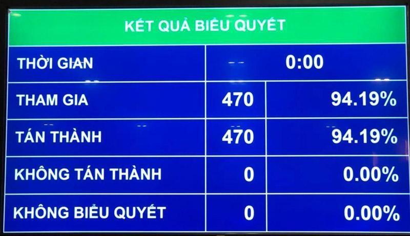 100% đại biểu Quốc hội biểu quyết thông qua cơ cấu tổ chức Chính phủ nhiệm kỳ mới