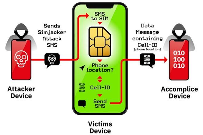 Các thẻ SIM sử dụng công nghệ chứa trình duyệt S@T bị ảnh hưởng bởi lỗ hổng.Ảnh minh họa.