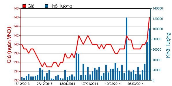 Diễn biến giao dịch cổ phiếu VNM trong 3 tháng qua (Nguồn: HOSE)