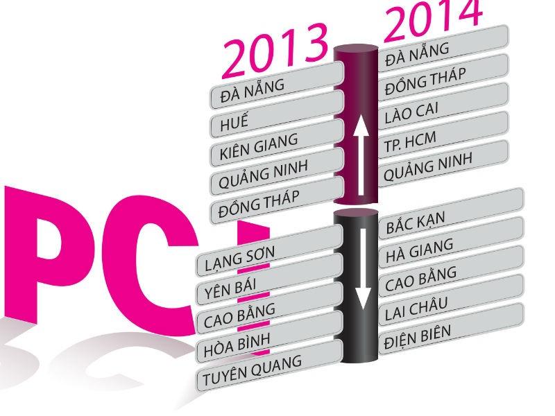 Thứ hạng PCI năm 2013 -2015. Nguồn: Internet