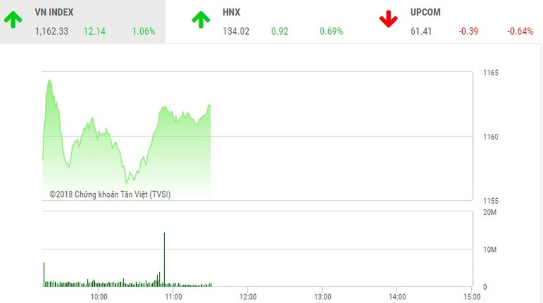Phiên sáng 19/3: Cổ phiếu bất động sản thăng hoa, VN-Index hướng tới đỉnh lịch sử