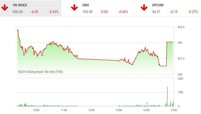 Phiên chiều 13/6: Lực cầu bắt đáy giúp VN-Index giữ được chốt chặn quan trọng