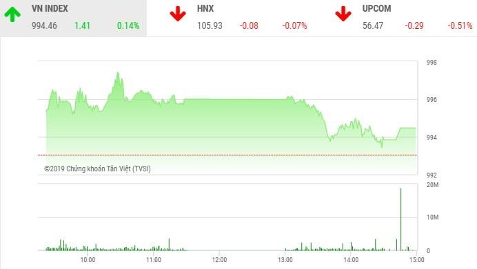 Phiên chiều 16/10: Tiền chảy mạnh vào nhóm cổ phiếu FLC