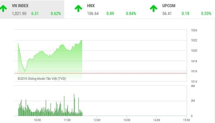 Phiên sáng 4/11: Dòng bank thế chân nhóm Vin, VN-Index tiếp tục bứt tốc