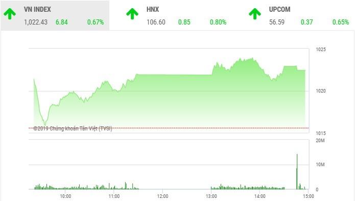 Phiên chiều 4/11: Sắc đỏ chiếm ưu thế, VN-Index vẫn vững vàng tiến bước
