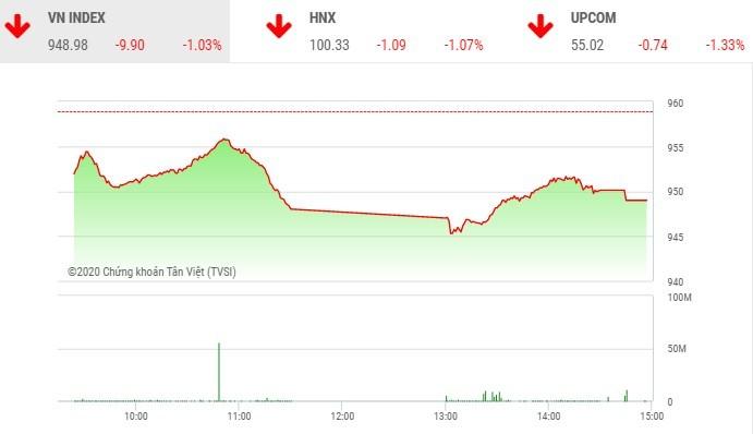 """Phiên chiều 8/1: Nhiều cổ phiếu """"nằm sàn"""""""