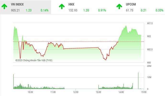 Giao dịch chứng khoán chiều 30/9: Xuất hiện nhiều điểm nóng, VN-Index lấy lại sắc xanh