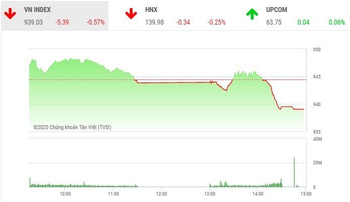Giao dịch chứng khoán chiều 21/10: Ồ ạt chốt lời, VN-Index mất mốc 940 điểm