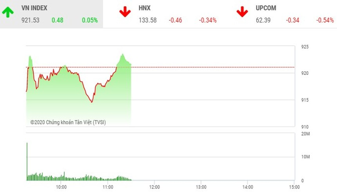 Giao dịch chứng khoán sáng 29/10: Dòng tiền bắt đáy nhập cuộc, VN-Index hồi phục