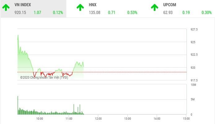 Giao dịch chứng khoán sáng 30/10: VIC và HDB khởi sắc giúp VN-Index giữ được sắc xanh