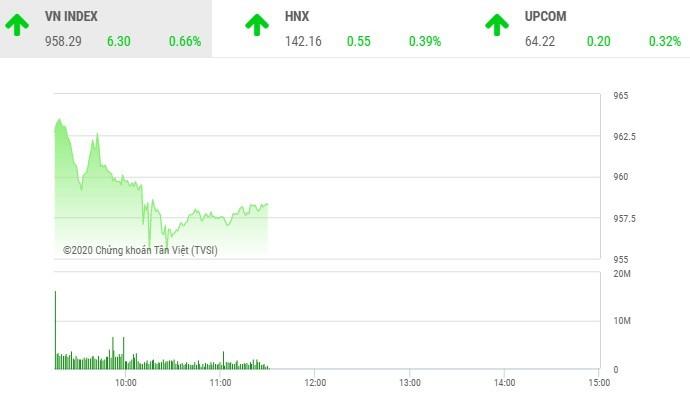 Giao dịch chứng khoán sáng 10/11: Cổ phiếu hàng không chắp cánh cho VN-Index bay cao