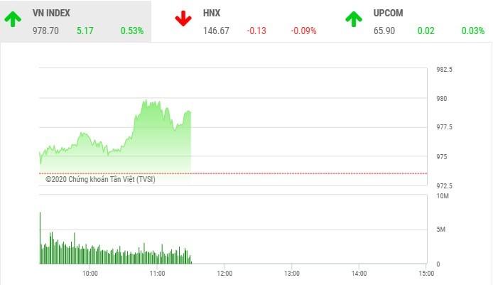 Giao dịch chứng khoán sáng 19/11: Dòng tiền tiếp tục chảy mạnh, VN-Index hướng tới mốc 980 điểm