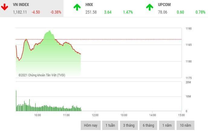 Giao dịch chứng khoán sáng 3/3: Lực bán gia tăng cuối phiên, VN-Index chìm trong sắc đỏ