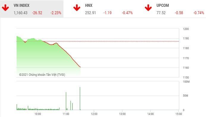 Giao dịch chứng khoán phiên sáng 4/3: Nhà đầu tư xả hàng ồ ạt, VN-Index mất hơn 26 điểm