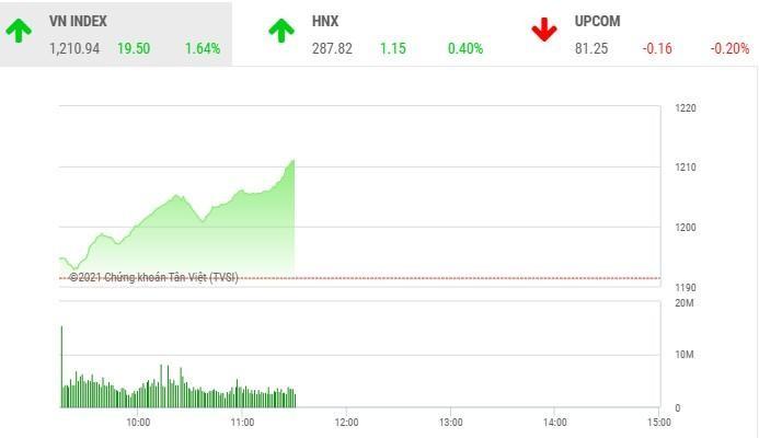 Giao dịch chứng khoán sáng 1/4: Dòng tiền chuyển hướng vào bluechip, VN-Index vượt đỉnh lịch sử