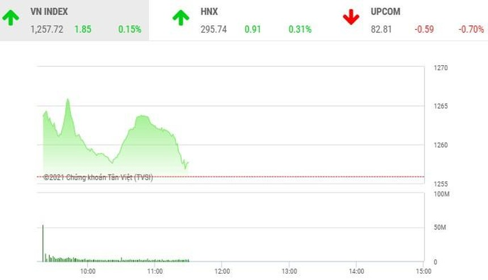 Giao dịch chứng khoán phiên sáng 15/4: Tiền rút khỏi bluechip, chảy mạnh vào cổ phiếu thị trường