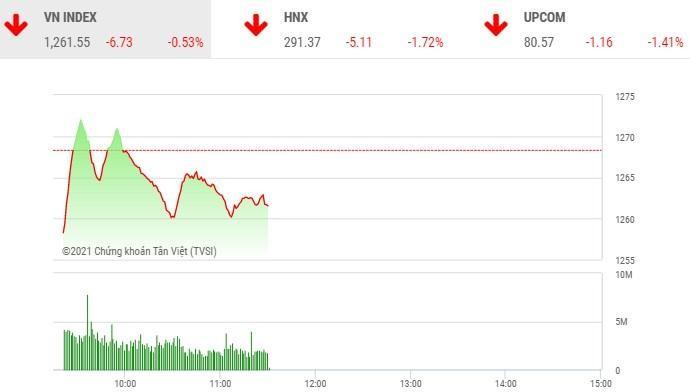 Giao dịch chứng khoán phiên sáng 22/4: Cổ phiếu HAG bị bán tháo, VN-Index mất gần 7 điểm