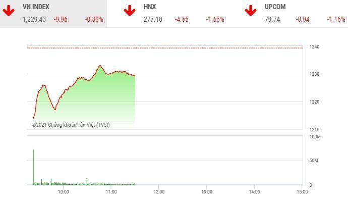 Giao dịch chứng khoán phiên sáng 4/5: Bộ 3 cổ phiếu ngân hàng hãm đà rơi VN-Index