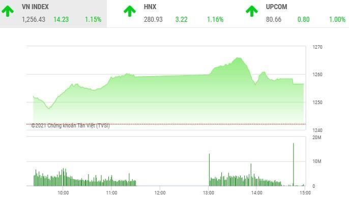 Giao dịch chứng khoán chiều 5/5: HDB khởi sắc, VN-Index giữ vững đà tăng