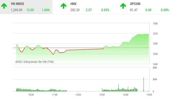 Giao dịch chứng khoán chiều 12/5: Bất ngờ nổi sóng, VN-Index tăng vọt hơn 13 điểm