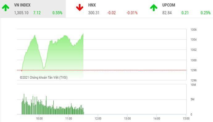 Giao dịch chứng khoán phiên sáng 25/5: Cổ phiếu ngân hàng kéo VN-Index vượt mốc 1.300 điểm