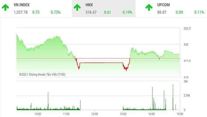 Diễn biến HNX-Index phiên 1/6