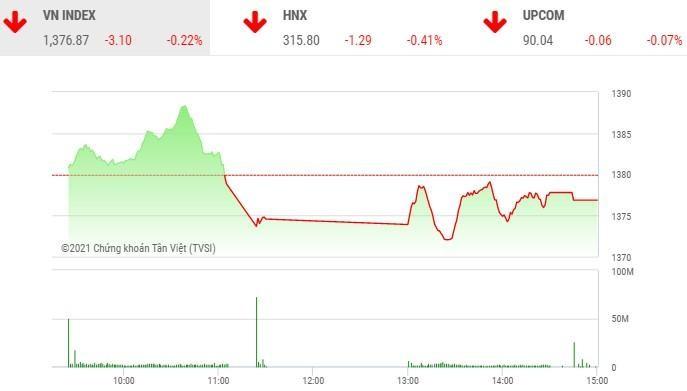 Giao dịch chứng khoán chiều 23/6: Cổ phiếu chứng khoán ngược dòng thị trường, VCB chặn đà giảm VN-Index
