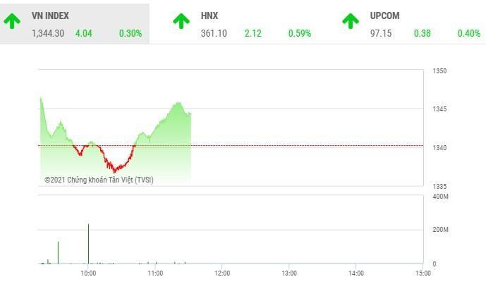 Giao dịch chứng khoán sáng 22/9: Cổ phiếu họ Louis quay đầu, nhóm FLC nổi sóng