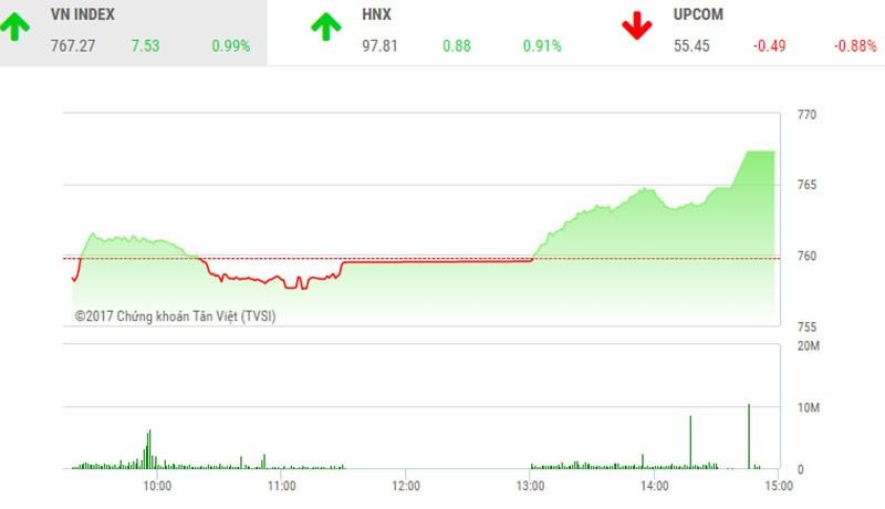 Phiên chiều 25/7: Thị trường bùng nổ
