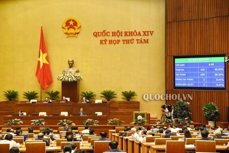 Quốc hội thông qua Nghị quyết Kế hoạch phát triển kinh tế - xã hội năm 2020