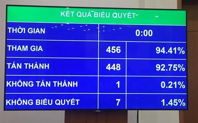 Kết quả biểu quyết thông qua Luật PPP.