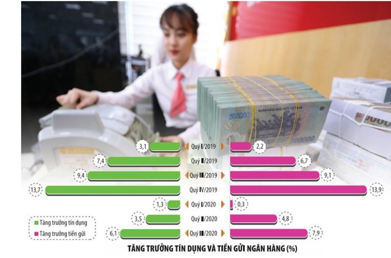 Tiền vào hệ thống nhiều, lợi thế vốn rẻ đang mở ra nhiều cơ hội cho các ngân hàng năm 2021. Trong ảnh: Kiểm đếm, tiếp nhận vốn tại Ngân hàng SEA Bank. Ảnh: Đức Thanh; Đồ hoạ: Đan Nguyễn.