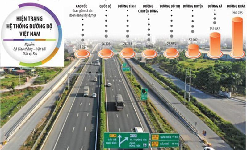 """Tư duy """"không có đường cao tốc thì khó có thể giúp địa phương, đất nước làm giàu"""" sẽ giúp mạch máu đường cao tốc quốc gia lan tỏa nhanh hơn. Ảnh: A.M. Đồ họa: Đan Nguyễn"""