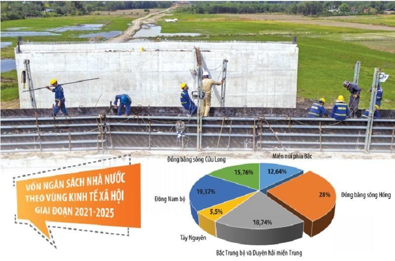 Ngân khoản 2,87 triệu tỷ đồng được xác định sẽ dành cho các dự án đầu tư công trung hạn giai đoạn 2021-2025, được phân cho các vùng, các dự án trọng điểm quốc gia, dự án có tính kết nối, có tác động liên vùng, góp phần thúc đẩy phát triển kinh tế - xã hội địa phương và cả nước. Ảnh: Phạm Hoàng. Đồ họa: Đan Nguyễn