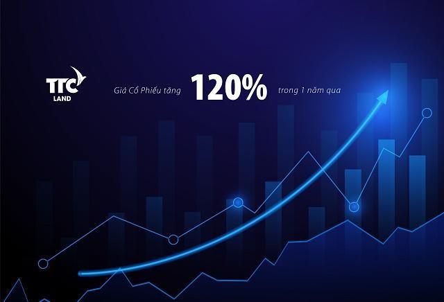 Sau tái cấu trúc, cổ phiếu TTCland (SCR) tăng trưởng mạnh