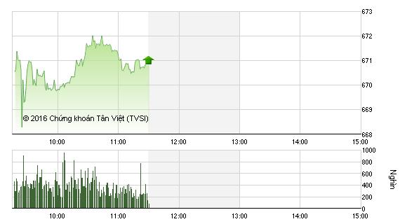 Phiên sáng 16/12: VN-Index tăng vững, SAB không còn giữ được sắc tím