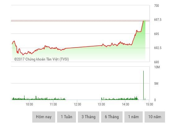 Phiên chiều 25/1: VN-Index xác lập kỷ lục 9 năm
