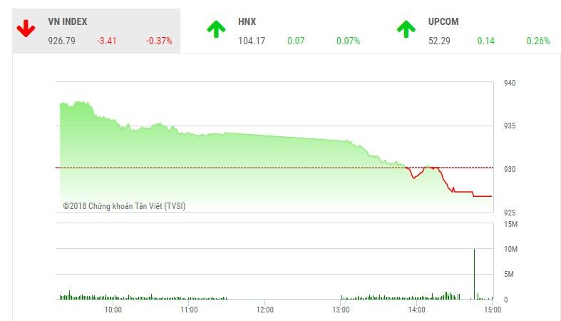 Phiên chiều 29/11: Lực cầu yếu, VN-Index quay đầu giảm điểm