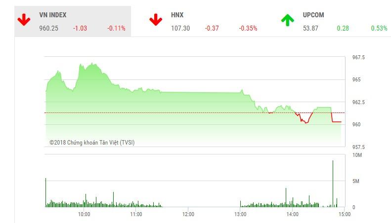 Phiên chiều 13/12: Bluechips yếu đà, thị trường quay đầu giảm điểm