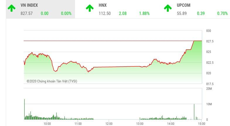 Giao dịch chứng khoán chiều 4/8: Nhà đầu tư tự tin giải ngân, VN-Index vượt mốc 825 điểm