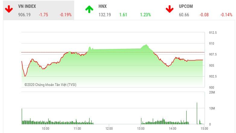 Giao dịch chứng khoán chiều 22/9: VN-Index lại gục ngã tại vùng 910 điểm