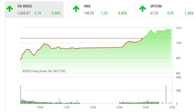 Giao dịch chứng khoán chiều 1/12: Tiền vào như thác đổ, VN-Index đảo chiều ngoạn mục