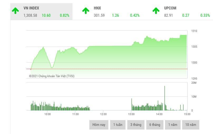 Giao dịch chứng khoán phiên chiều 25/5: Cổ phiếu ngân hàng, thép đua nhau khởi sắc, VN-Index lập đỉnh lịch sử mới