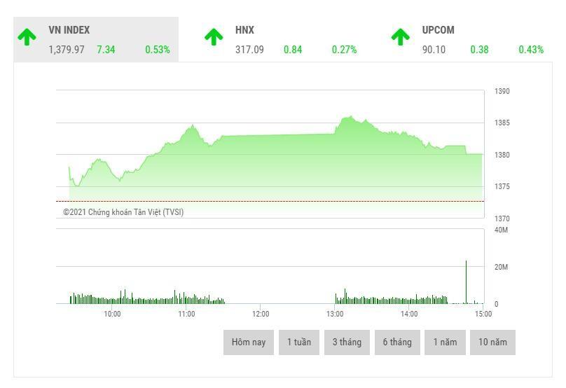 Giao dịch chứng khoán phiên chiều 22/6: Thanh khoản giảm dần, bluechip kéo VN-Index lên đỉnh mới