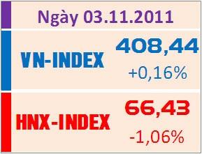 VN-Index tăng nhẹ, thanh khoản sụt giảm