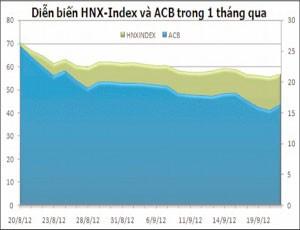 HNX-Index giảm gần 20% sau 1 tháng